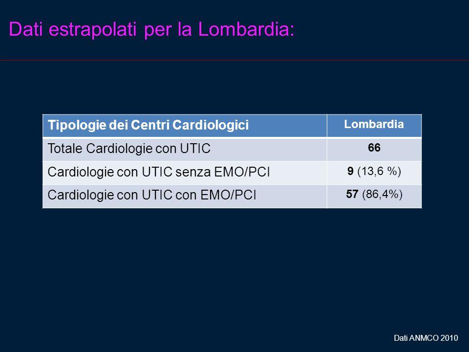 Dati estrapolati per la Lombardia: Tipologie dei Centri Cardiologici Lombardia Totale Cardiologie con UTIC 66 Cardiologie con UTIC senza EMO/PCI 9 (13,6 %) Cardiologie con UTIC con EMO/PCI 57 (86,4%) Dati ANMCO 2010