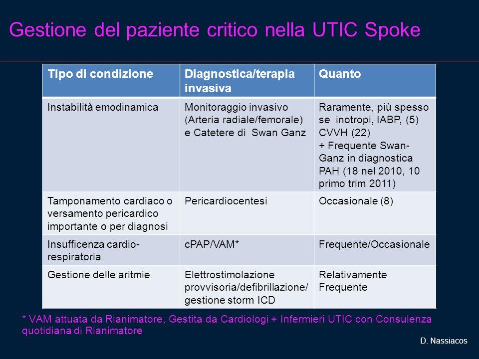 Gestione del paziente critico nella UTIC Spoke Tipo di condizioneDiagnostica/terapia invasiva Quanto Instabilità emodinamicaMonitoraggio invasivo (Arteria radiale/femorale) e Catetere di Swan Ganz Raramente, più spesso se inotropi, IABP, (5) CVVH (22) + Frequente Swan- Ganz in diagnostica PAH (18 nel 2010, 10 primo trim 2011) Tamponamento cardiaco o versamento pericardico importante o per diagnosi PericardiocentesiOccasionale (8) Insufficenza cardio- respiratoria cPAP/VAM*Frequente/Occasionale Gestione delle aritmieElettrostimolazione provvisoria/defibrillazione/ gestione storm ICD Relativamente Frequente D.