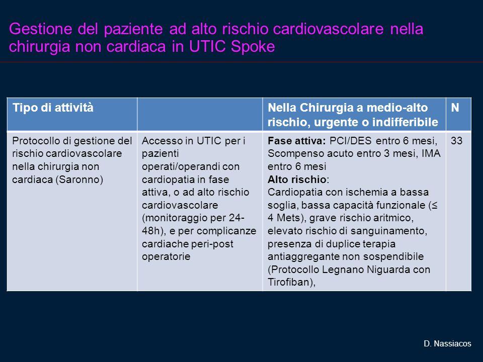 Gestione del paziente ad alto rischio cardiovascolare nella chirurgia non cardiaca in UTIC Spoke Tipo di attivitàNella Chirurgia a medio-alto rischio, urgente o indifferibile N Protocollo di gestione del rischio cardiovascolare nella chirurgia non cardiaca (Saronno) Accesso in UTIC per i pazienti operati/operandi con cardiopatia in fase attiva, o ad alto rischio cardiovascolare (monitoraggio per 24- 48h), e per complicanze cardiache peri-post operatorie Fase attiva: PCI/DES entro 6 mesi, Scompenso acuto entro 3 mesi, IMA entro 6 mesi Alto rischio: Cardiopatia con ischemia a bassa soglia, bassa capacità funzionale ( 4 Mets), grave rischio aritmico, elevato rischio di sanguinamento, presenza di duplice terapia antiaggregante non sospendibile (Protocollo Legnano Niguarda con Tirofiban), 33 D.