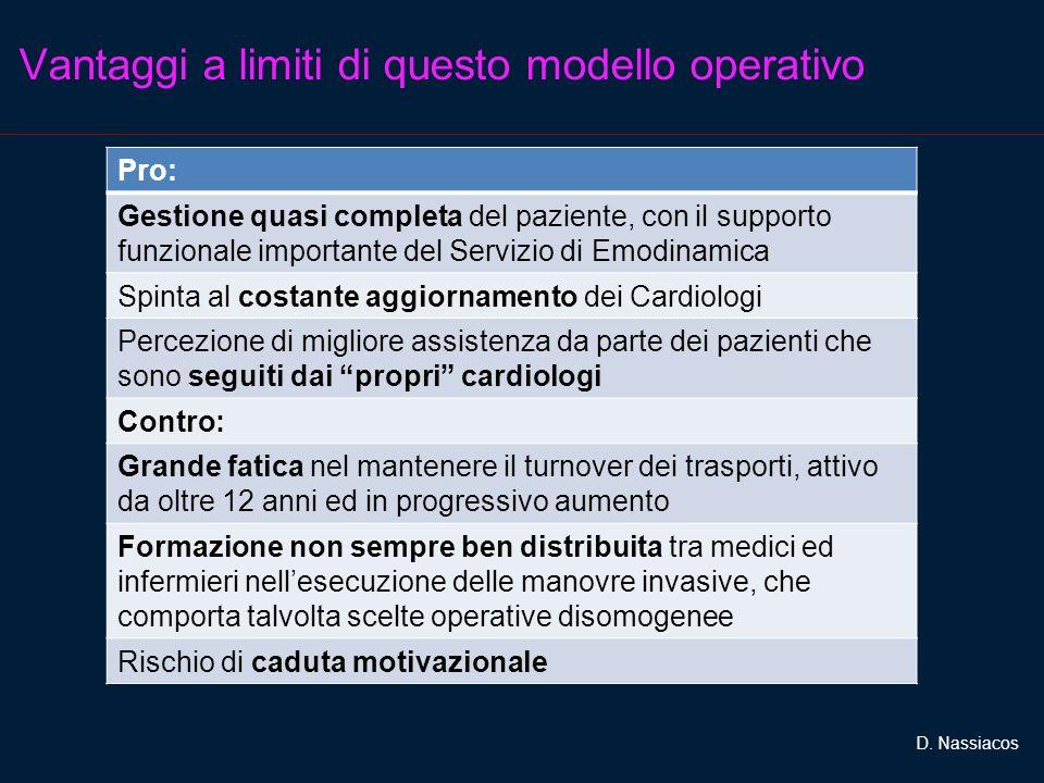 Vantaggi a limiti di questo modello operativo Pro: Gestione quasi completa del paziente, con il supporto funzionale importante del Servizio di Emodina