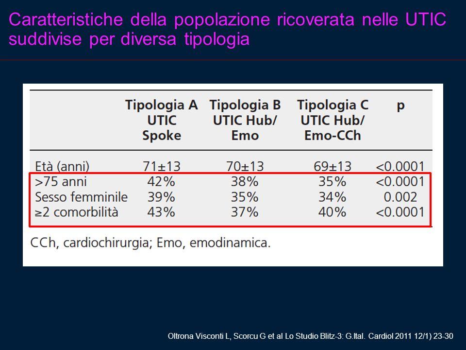 Caratteristiche della popolazione ricoverata nelle UTIC suddivise per diversa tipologia Oltrona Visconti L, Scorcu G et al Lo Studio Blitz-3: G.Ital.