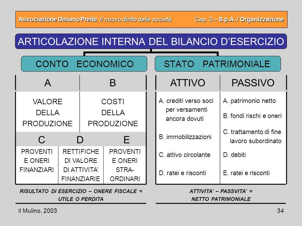 Il Mulino, 200334 Associazione Disiano Preite, Il nuovo diritto delle società Cap. 3 – S.p.A. / Organizzazione ARTICOLAZIONE INTERNA DEL BILANCIO DESE