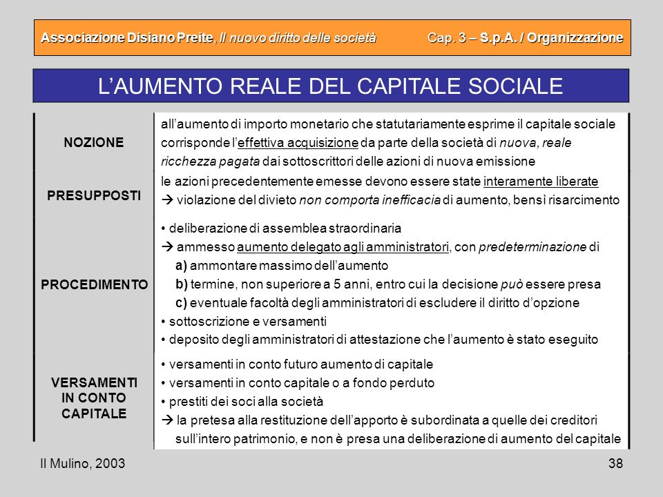 Il Mulino, 200338 Associazione Disiano Preite, Il nuovo diritto delle società Cap. 3 – S.p.A. / Organizzazione LAUMENTO REALE DEL CAPITALE SOCIALE all