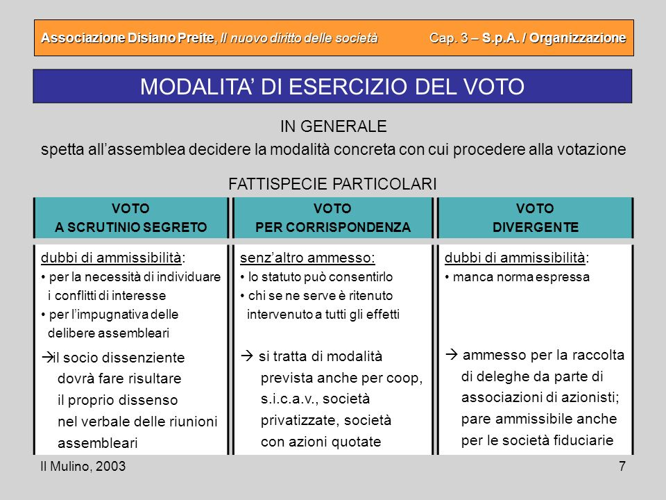 Il Mulino, 20037 Associazione Disiano Preite, Il nuovo diritto delle società Cap. 3 – S.p.A. / Organizzazione MODALITA DI ESERCIZIO DEL VOTO dubbi di