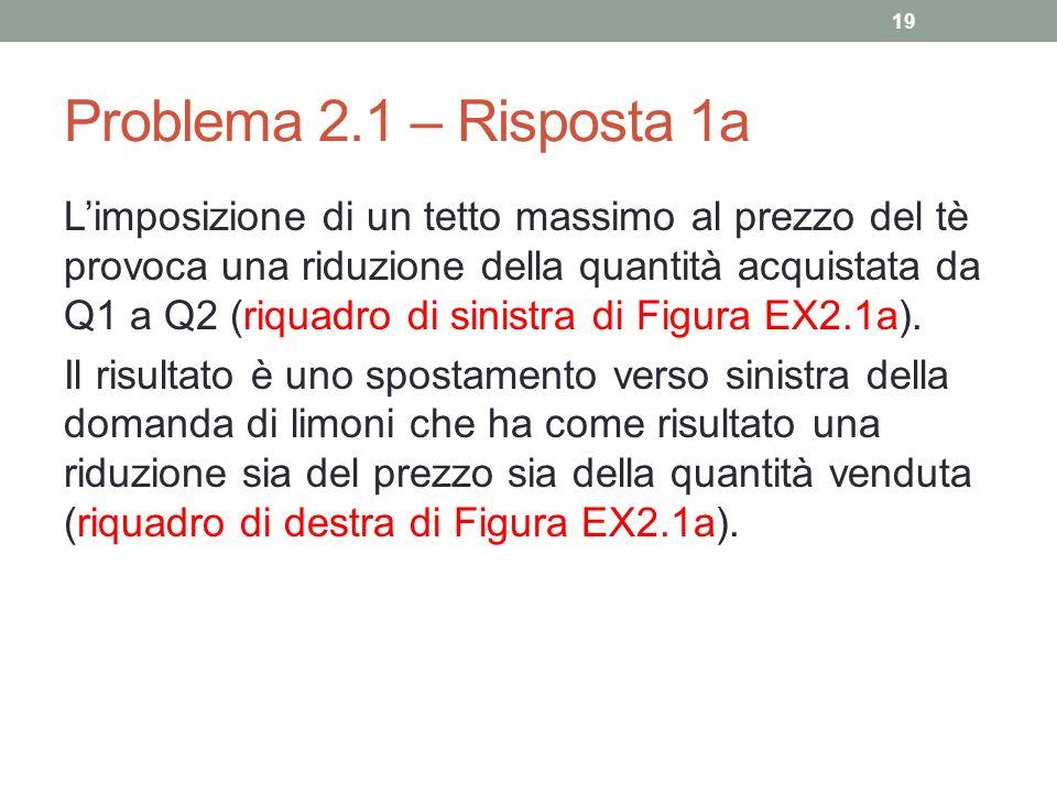 Problema 2.1 – Risposta 1a Limposizione di un tetto massimo al prezzo del tè provoca una riduzione della quantità acquistata da Q1 a Q2 (riquadro di s