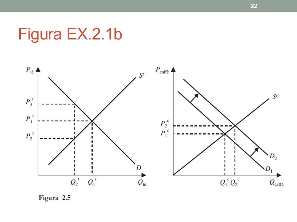 Figura EX.2.1b 22