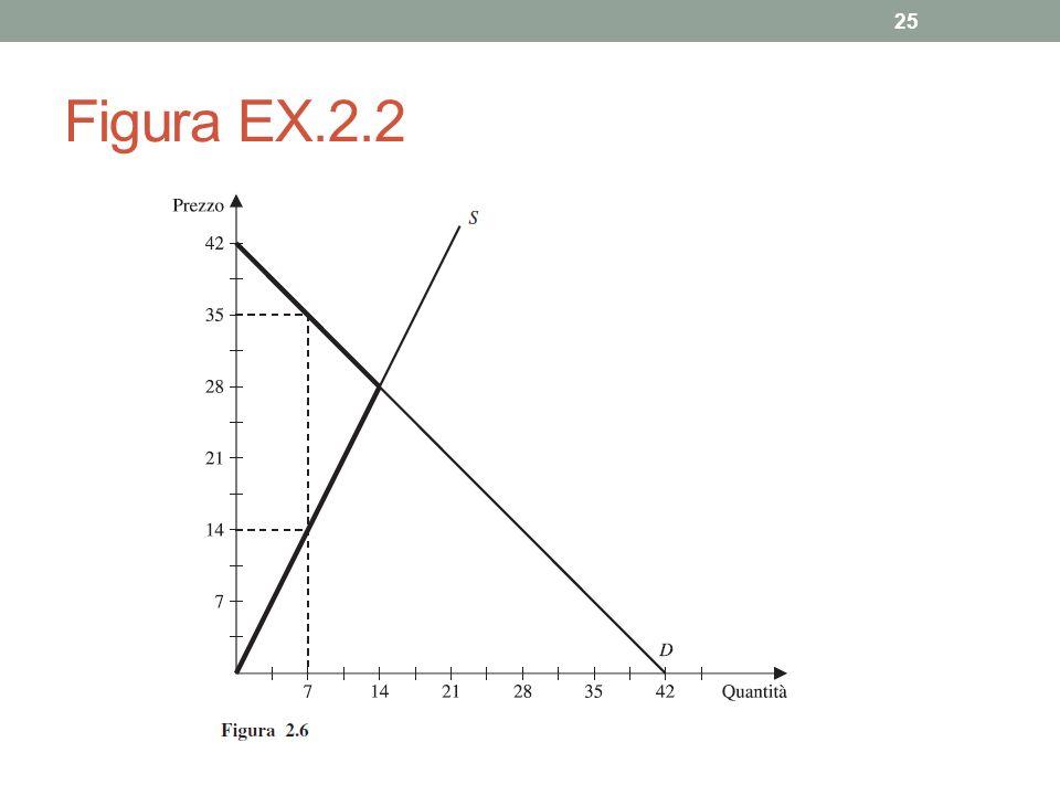 Figura EX.2.2 25