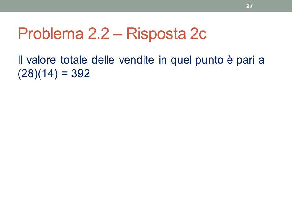 Problema 2.2 – Risposta 2c Il valore totale delle vendite in quel punto è pari a (28)(14) = 392 27