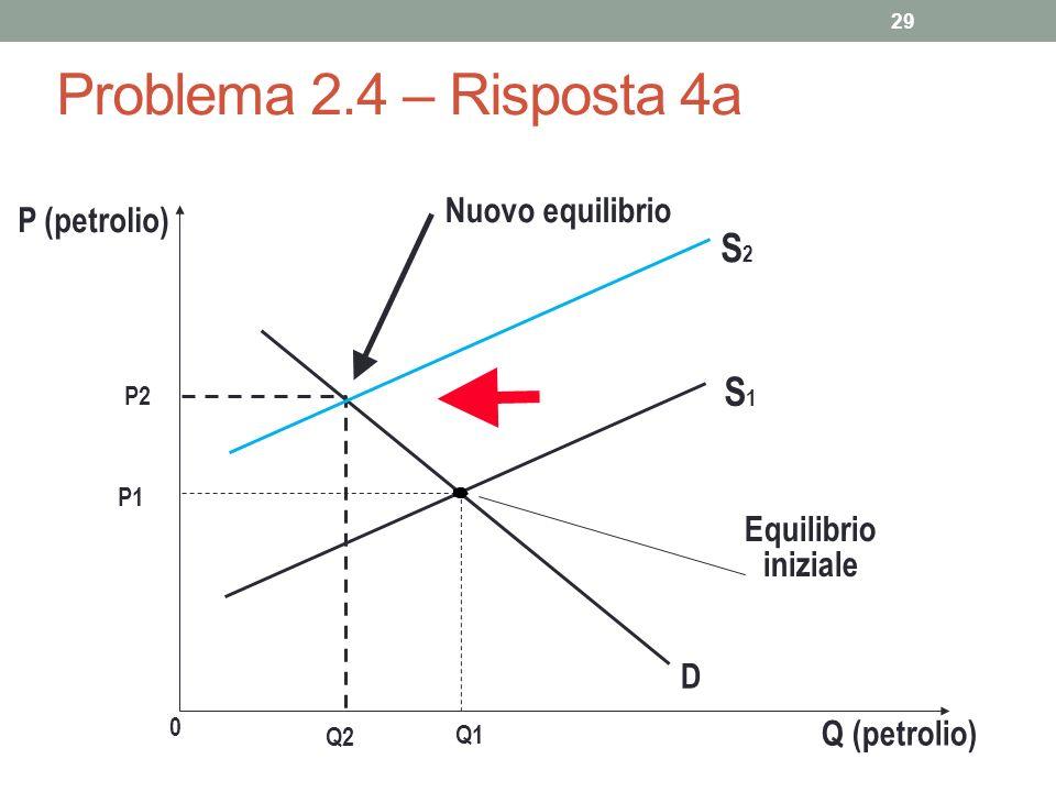 29 Problema 2.4 – Risposta 4a P (petrolio) P1 0 Q1 Q (petrolio) S1S1 Equilibrio iniziale D P2 Nuovo equilibrio S2S2 Q2
