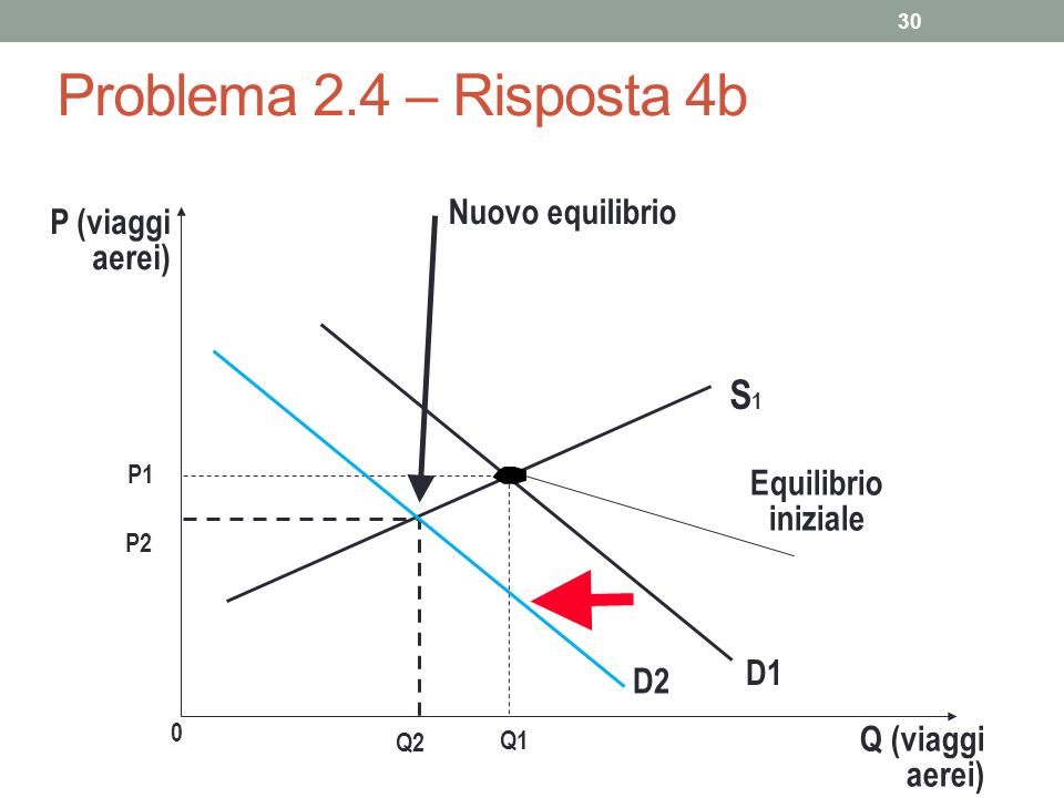 30 Problema 2.4 – Risposta 4b P (viaggi aerei) P1 0 Q1 Q (viaggi aerei) S1S1 Equilibrio iniziale D1 P2 Nuovo equilibrio Q2 D2