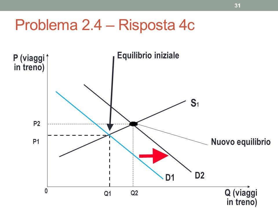 31 Problema 2.4 – Risposta 4c P (viaggi in treno) P2 0 Q2 Q (viaggi in treno) S1S1 Nuovo equilibrio D2 P1 Equilibrio iniziale Q1 D1