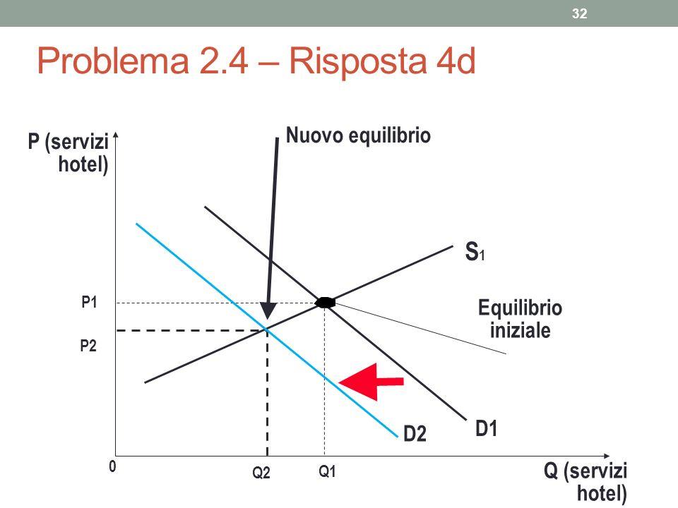32 Problema 2.4 – Risposta 4d P (servizi hotel) P1 0 Q1 Q (servizi hotel) S1S1 Equilibrio iniziale D1 P2 Nuovo equilibrio Q2 D2