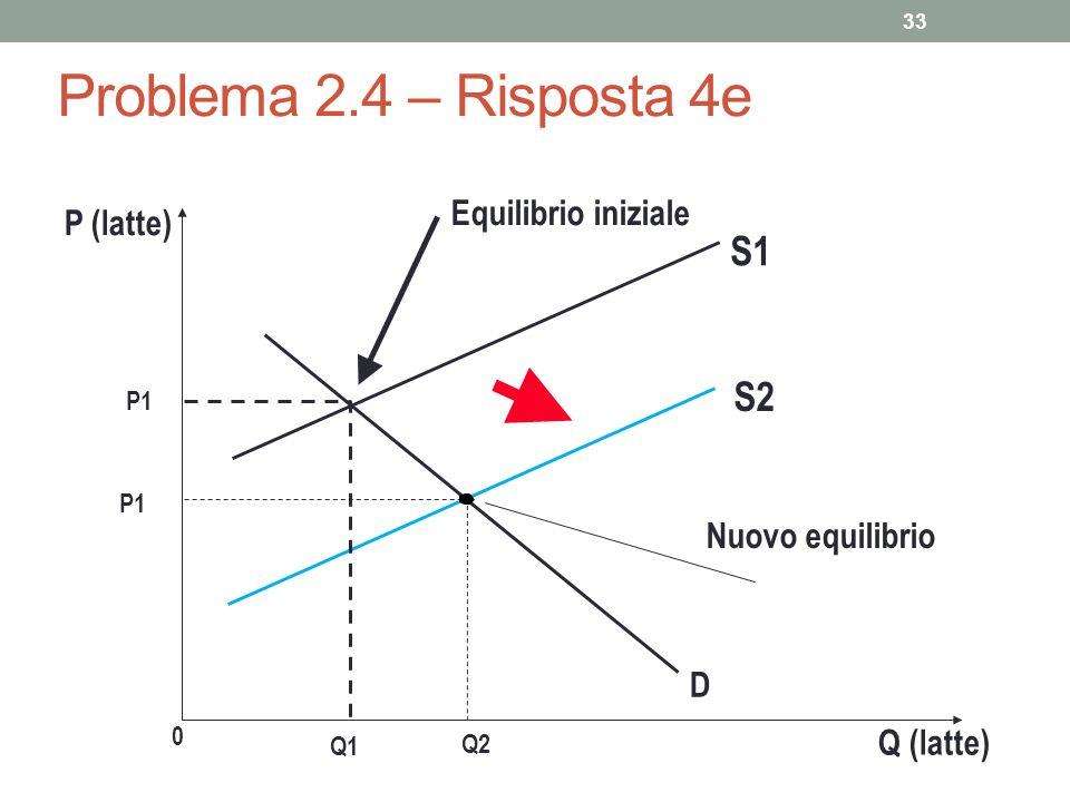 33 Problema 2.4 – Risposta 4e P (latte) P1 0 Q2 Q (latte) S2 Nuovo equilibrio D P1 Equilibrio iniziale S1 Q1