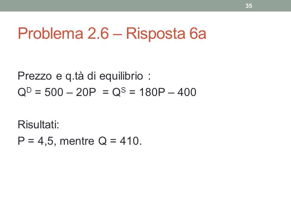Problema 2.6 – Risposta 6a Prezzo e q.tà di equilibrio : Q D = 500 – 20P = Q S = 180P – 400 Risultati: P = 4,5, mentre Q = 410. 35