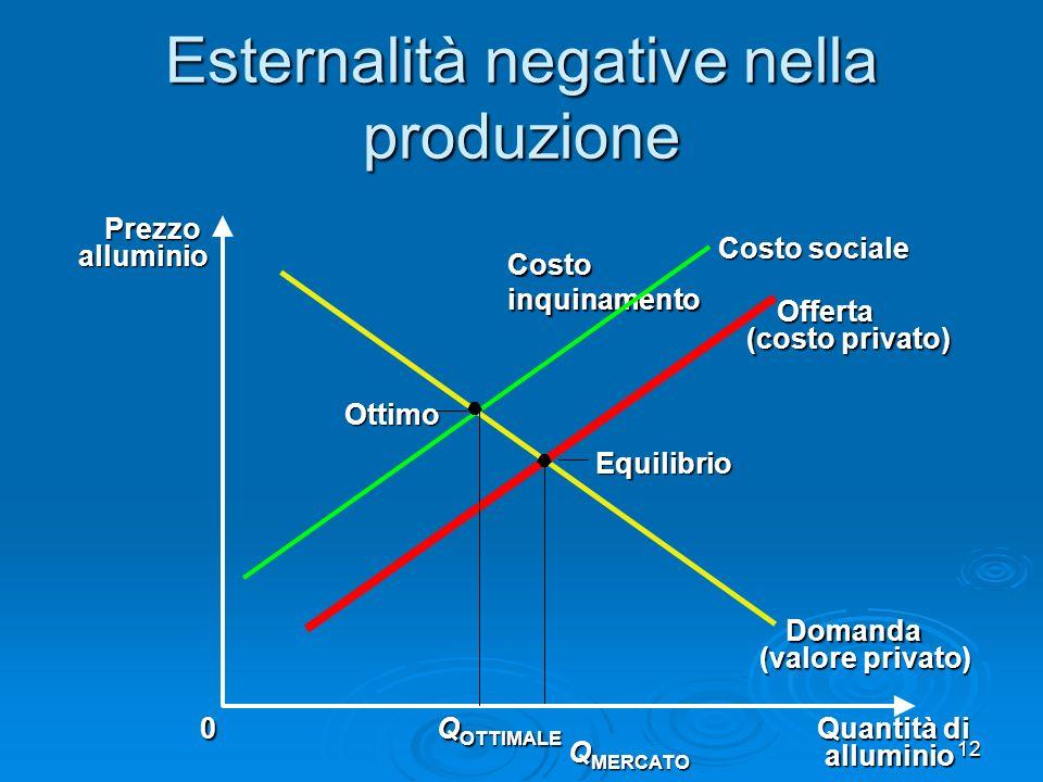 12 Esternalità negative nella produzione Equilibrio Quantità di alluminio 0Prezzoalluminio Q MERCATO Domanda (valore privato) Offerta (costo privato) Costo sociale Costoinquinamento Q OTTIMALE Ottimo