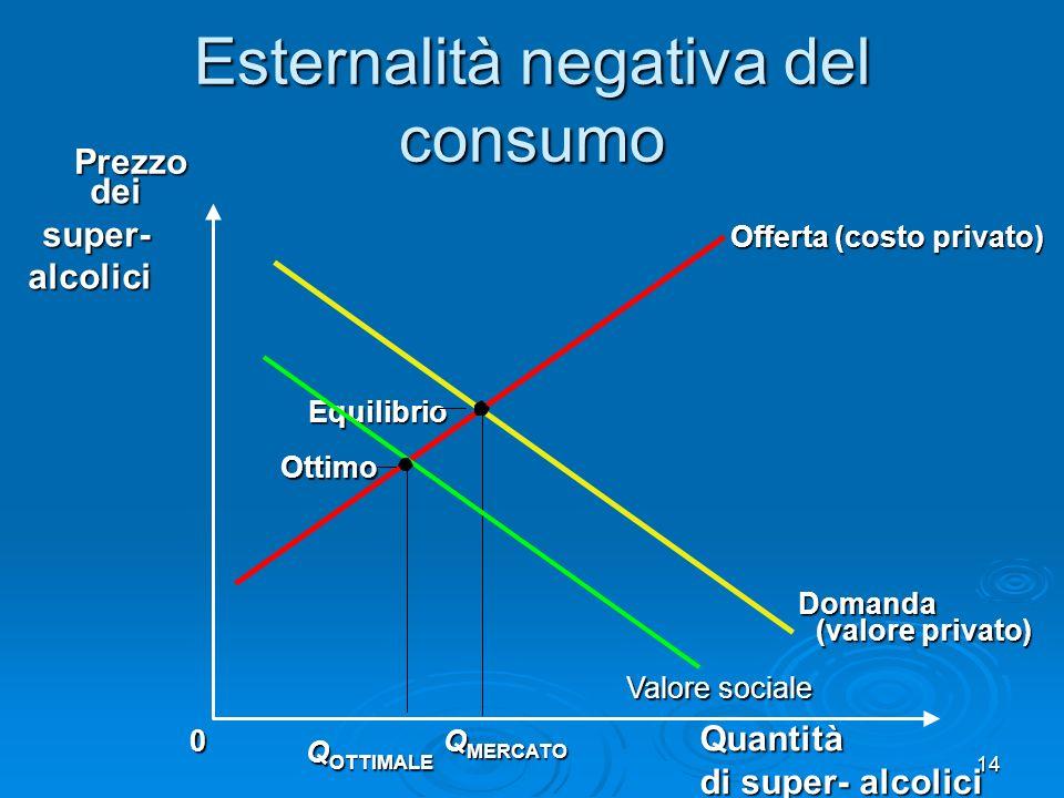 14 Esternalità negativa del consumo Quantità di super- alcolici 0Prezzo dei deisuper-alcolici Domanda (valore privato) Offerta (costo privato) Q MERCA