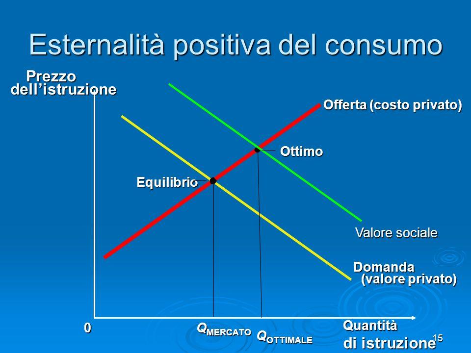15 Esternalità positiva del consumo Quantità di istruzione 0Prezzo dellistruzione dellistruzione Domanda (valore privato) Offerta (costo privato) Q ME