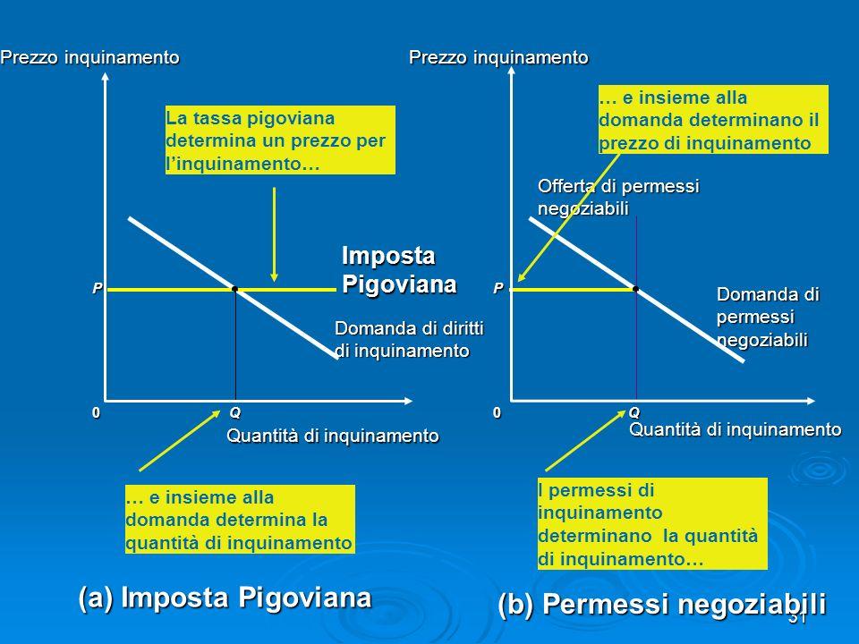 31 0 Prezzo inquinamento P Q (a) Imposta Pigoviana Imposta Pigoviana 0Q Domanda di permessi negoziabili (b) Permessi negoziabili Offerta di permessi n
