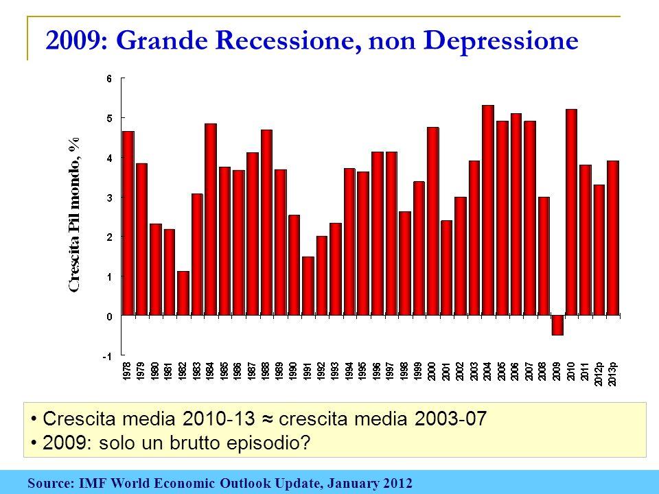 Chi cresce e chi sta fermo, 2007-13 Pil, crescita % 200720082009201020112012p2013p Usa+1.9+0.0-2.6+3.0+1.8 +2.2 Euro zona+2.8+0.3-4.1+1.9+1.6-0.5+0.8 Germania+2.8+0.7-4.7+3.6+3.0+0.3+1.5 Francia+2.3+0.1-2.7+1.4+1.6+0.2+1.0 Italia+1.4-1.3-5.2+1.5+0.4-2.2-0.6 Spagna+3.6+0.9-3.7-0.1+0.7-1.7-0.3 UK+2.7-0.1-4.9+2.1+0.9+0.6+2.0 Giappone+2.4-1.2-6.3+4.4-0.9+1.7+1.6 Cina+14.2+9.6+9.2+10.4+9.2+8.2+8.8 India+9.9+6.2+7.2+9.9+7.4+7.0+7.3 Brasile+6.1+5.2-0.7+7.5+2.9+3.0+4.0 Russia+8.5+5.2-7.8+4.0+4.1+3.3+3.5 Source: IMF World Economic Outlook Update, January 2012