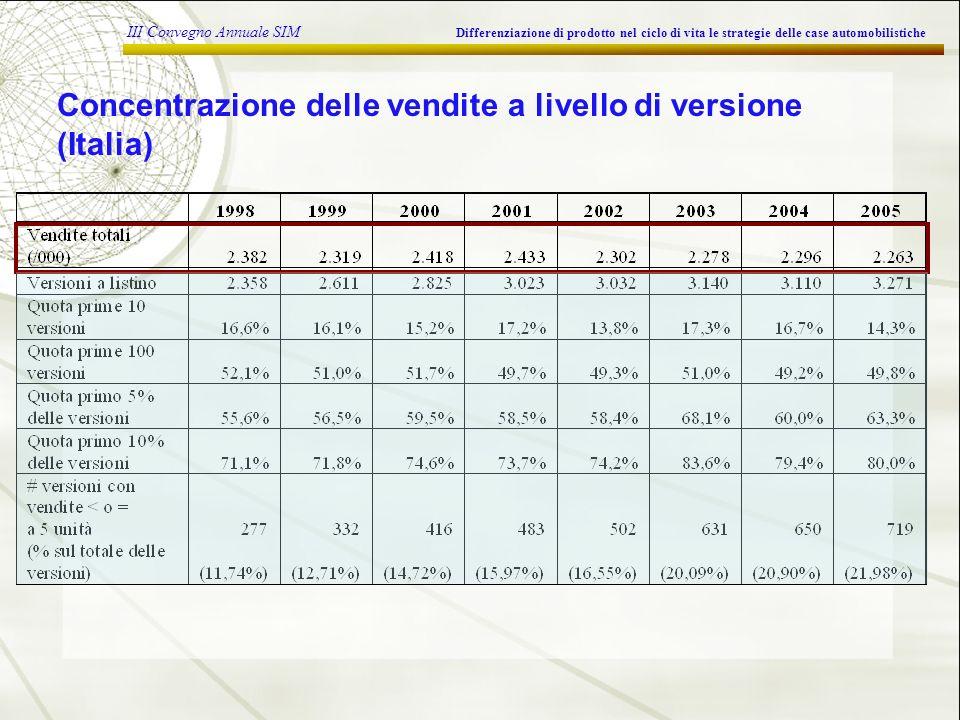 III Convegno Annuale SIM Differenziazione di prodotto nel ciclo di vita le strategie delle case automobilistiche Concentrazione delle vendite a livello di versione (Italia)