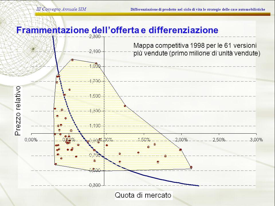 III Convegno Annuale SIM Differenziazione di prodotto nel ciclo di vita le strategie delle case automobilistiche Frammentazione dellofferta e differenziazione Mappa competitiva 1998 per le 61 versioni più vendute (primo milione di unità vendute)