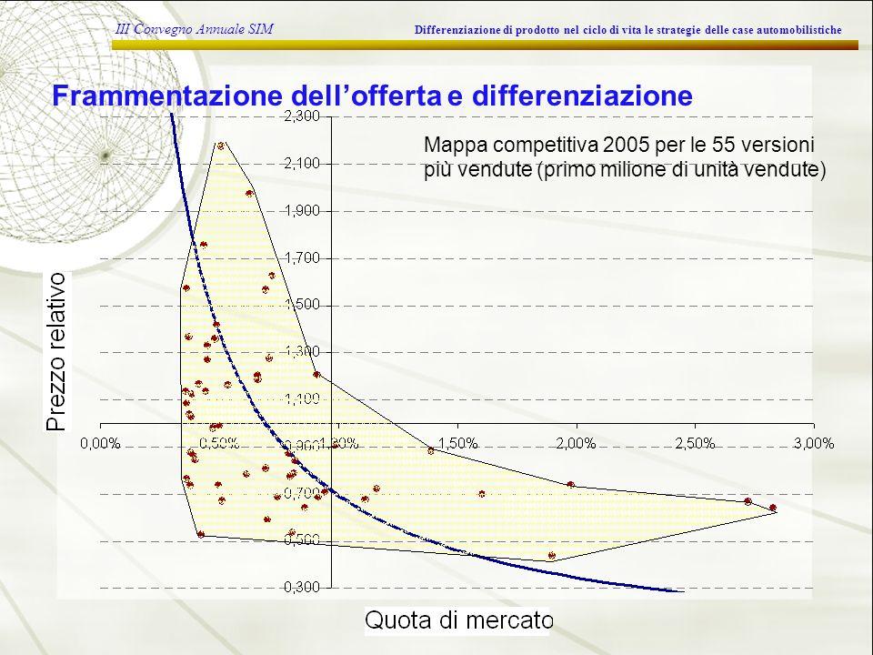 III Convegno Annuale SIM Differenziazione di prodotto nel ciclo di vita le strategie delle case automobilistiche Frammentazione dellofferta e differenziazione Mappa competitiva 2005 per le 55 versioni più vendute (primo milione di unità vendute)