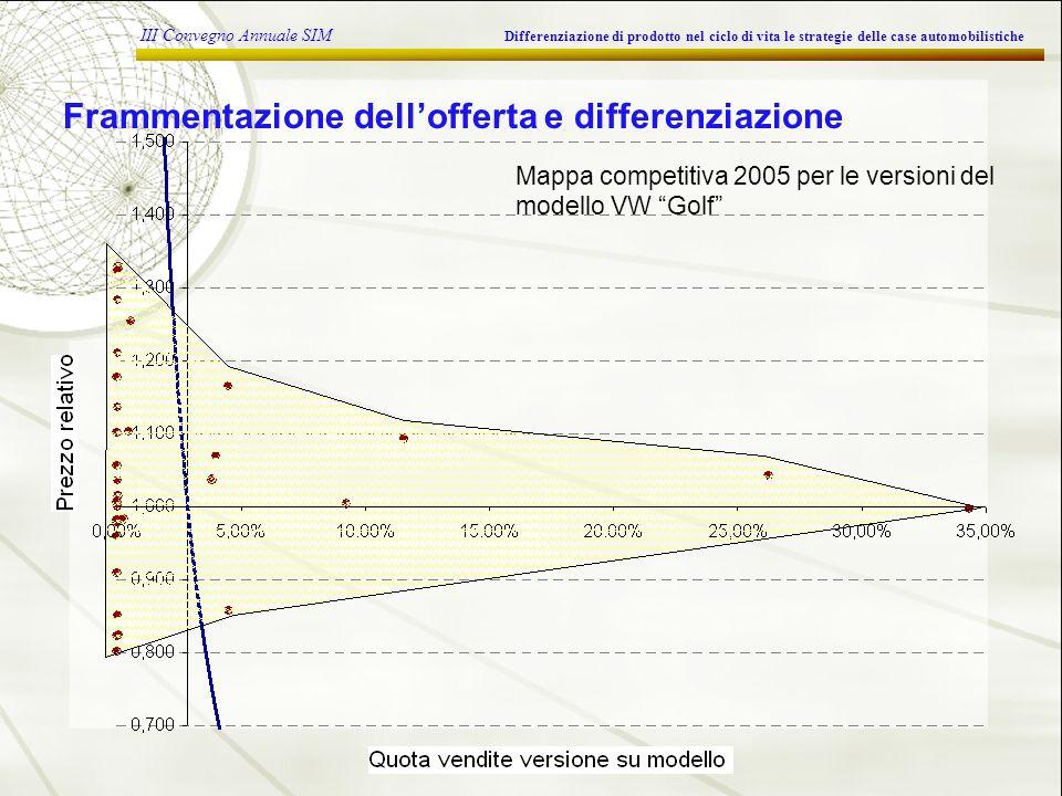 III Convegno Annuale SIM Differenziazione di prodotto nel ciclo di vita le strategie delle case automobilistiche Frammentazione dellofferta e differenziazione Mappa competitiva 2005 per le versioni del modello VW Golf