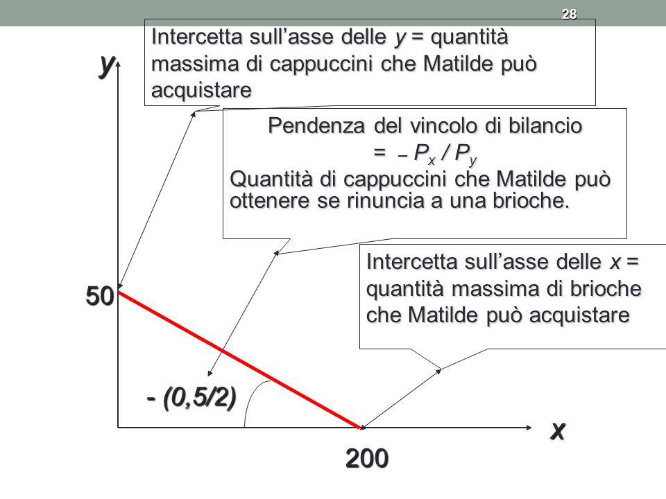 28 200 50 Intercetta sullasse delle x = quantità massima di brioche che Matilde può acquistare Intercetta sullasse delle y = quantità massima di cappu