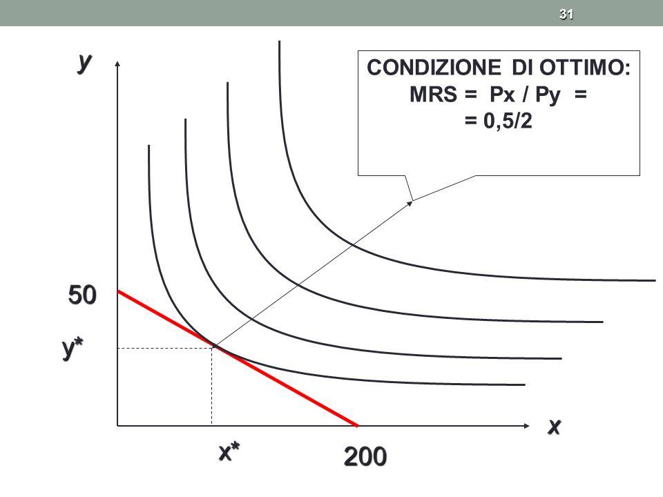 31 200 50 y x y* x* CONDIZIONE DI OTTIMO: MRS = Px / Py = = 0,5/2
