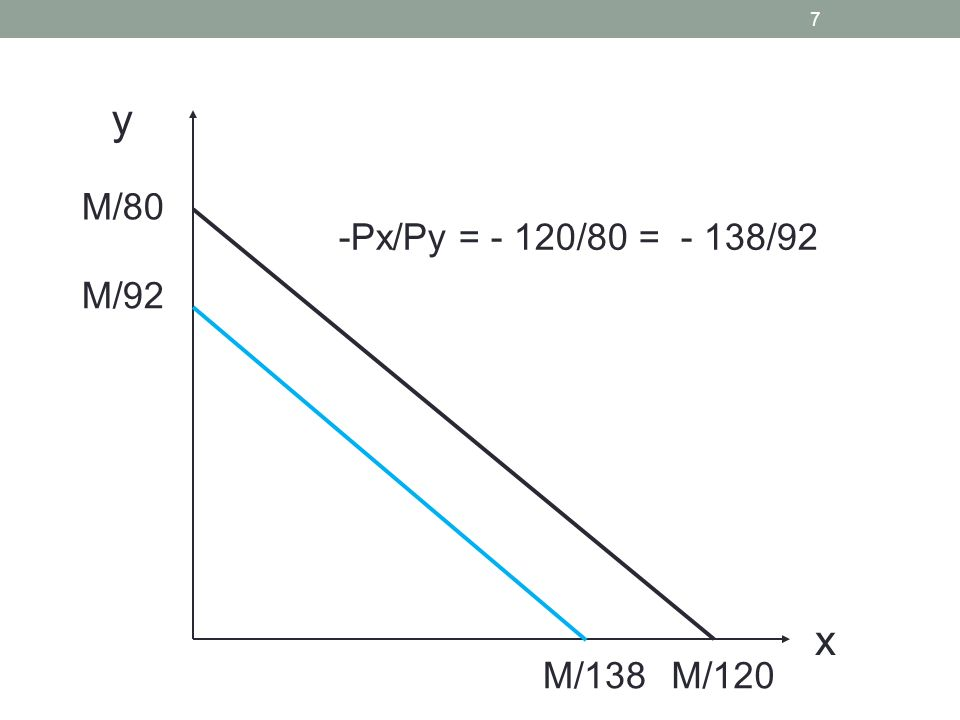7 M/80 y x M/92 M/120M/138 -Px/Py = - 120/80 = - 138/92