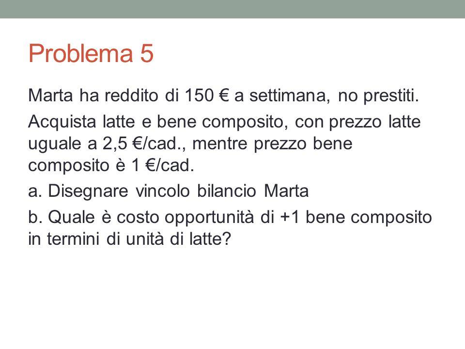 Problema 5 Marta ha reddito di 150 a settimana, no prestiti. Acquista latte e bene composito, con prezzo latte uguale a 2,5 /cad., mentre prezzo bene