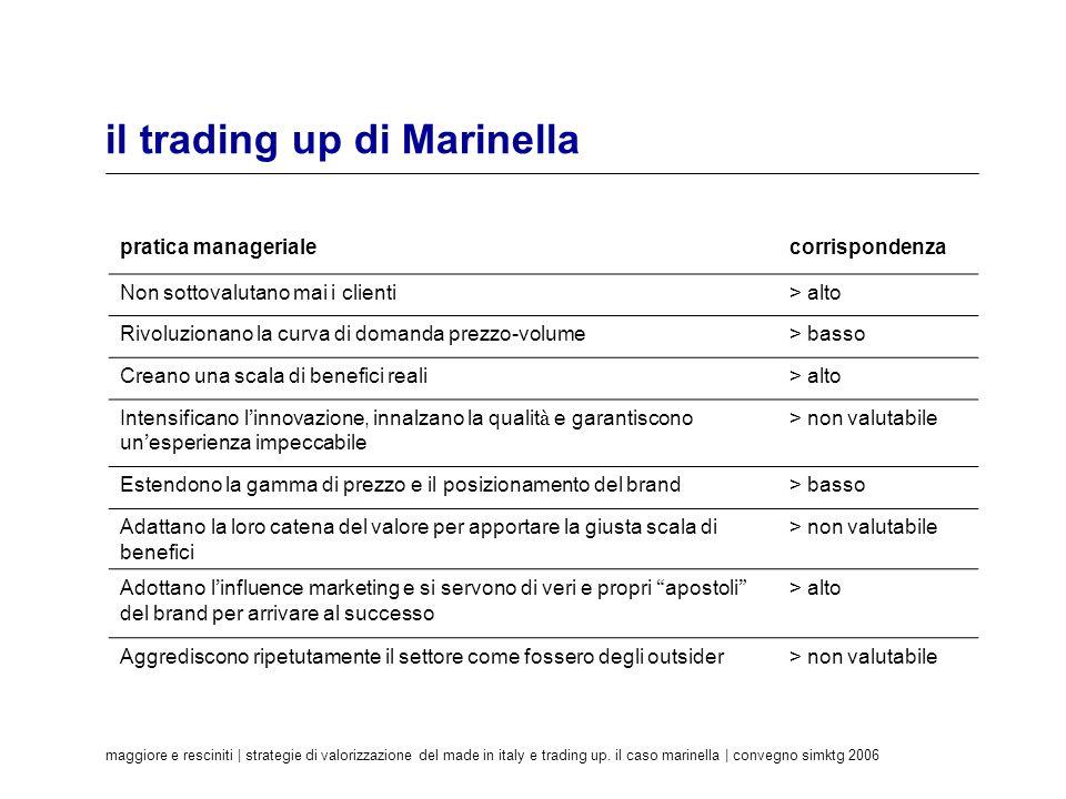 maggiore e resciniti | strategie di valorizzazione del made in italy e trading up. il caso marinella | convegno simktg 2006 il trading up di Marinella