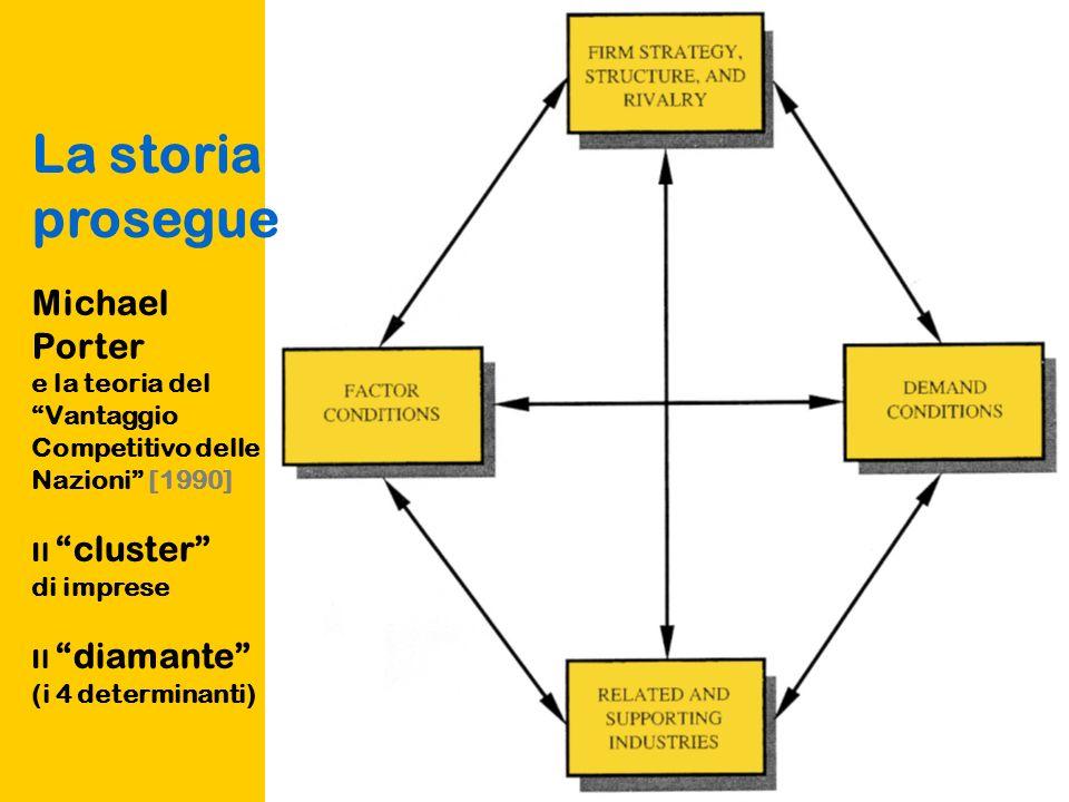 La storia prosegue Michael Porter e la teoria del Vantaggio Competitivo delle Nazioni [1990] Il cluster di imprese Il diamante (i 4 determinanti)