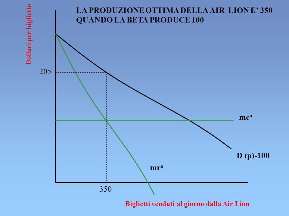 Dollari per biglietto Biglietti venduti al giorno dalla Air Lion D (p)-100 205 mr a 350 mc a LA PRODUZIONE OTTIMA DELLA AIR LION E 350 QUANDO LA BETA PRODUCE 100