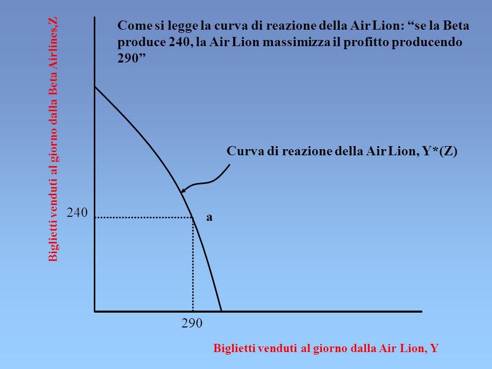 Biglietti venduti al giorno dalla Beta Airlines,Z Biglietti venduti al giorno dalla Air Lion, Y 240 a 290 Curva di reazione della Air Lion, Y*(Z) Come si legge la curva di reazione della Air Lion: se la Beta produce 240, la Air Lion massimizza il profitto producendo 290