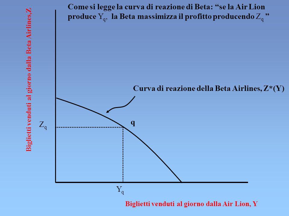 Biglietti venduti al giorno dalla Beta Airlines,Z Biglietti venduti al giorno dalla Air Lion, Y ZqZq q YqYq Curva di reazione della Beta Airlines, Z*(Y) Come si legge la curva di reazione di Beta: se la Air Lion produce Y q, la Beta massimizza il profitto producendo Z q