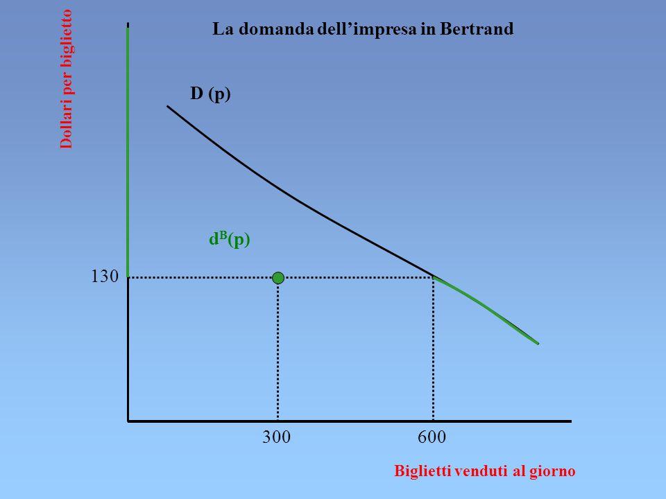 Dollari per biglietto Biglietti venduti al giorno D (p) 130 300600 d B (p) La domanda dellimpresa in Bertrand