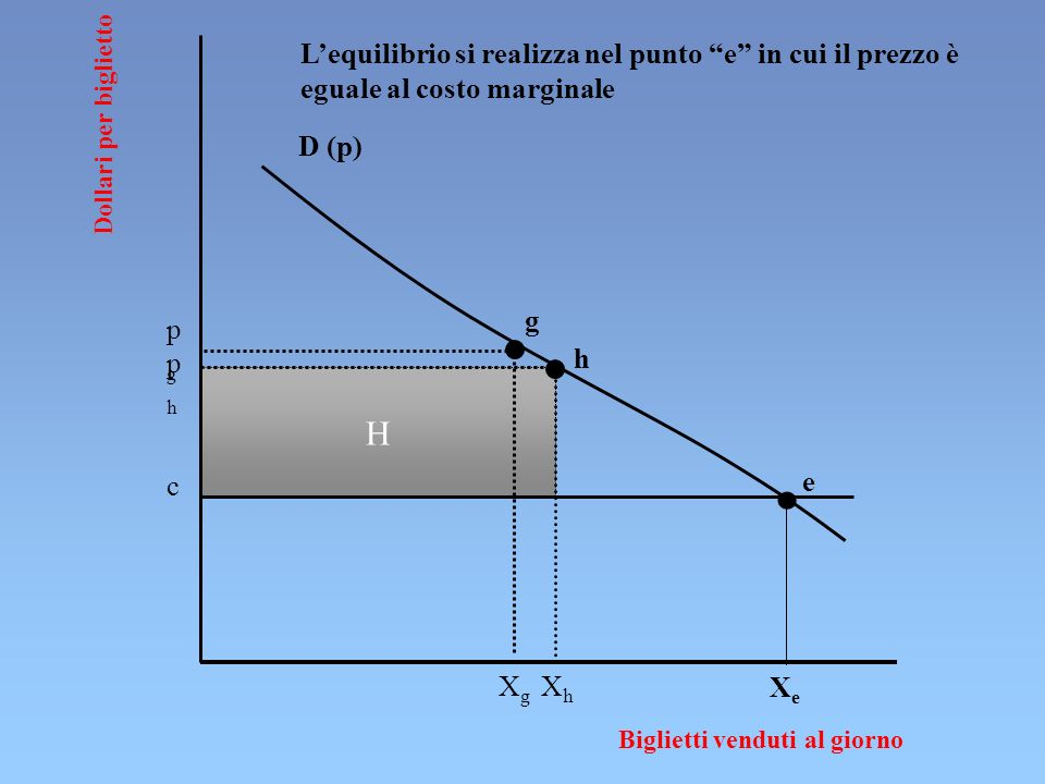 H Dollari per biglietto Biglietti venduti al giorno D (p) pgpg XhXh XgXg c g h phph e XeXe Lequilibrio si realizza nel punto e in cui il prezzo è eguale al costo marginale