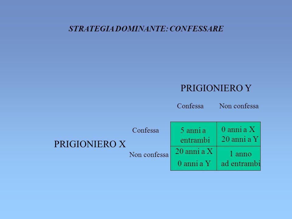 5 anni a entrambi 0 anni a X 1 anno ad entrambi ConfessaNon confessa PRIGIONIERO Y Confessa Non confessa PRIGIONIERO X 20 anni a Y 0 anni a Y 20 anni a X STRATEGIA DOMINANTE: CONFESSARE