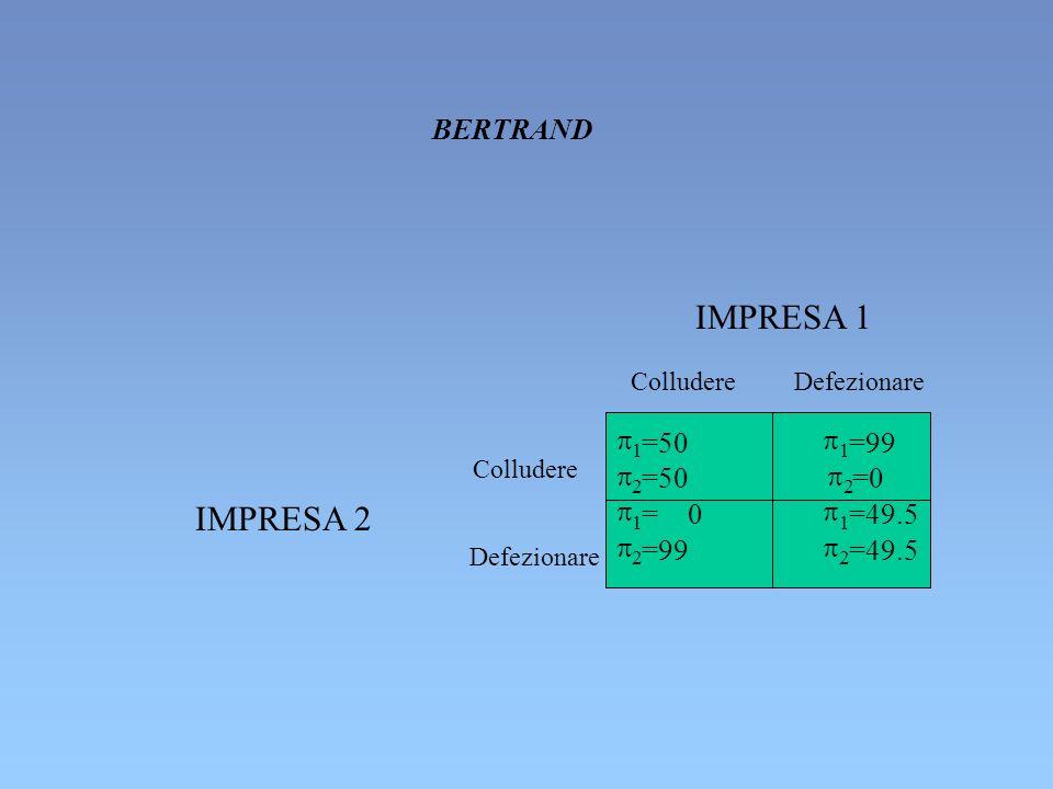 ColludereDefezionare IMPRESA 1 Colludere Defezionare IMPRESA 2 1 =50 2 =50 1 =99 2 =0 1 = 0 2 =99 1 =49.5 2 =49.5 BERTRAND