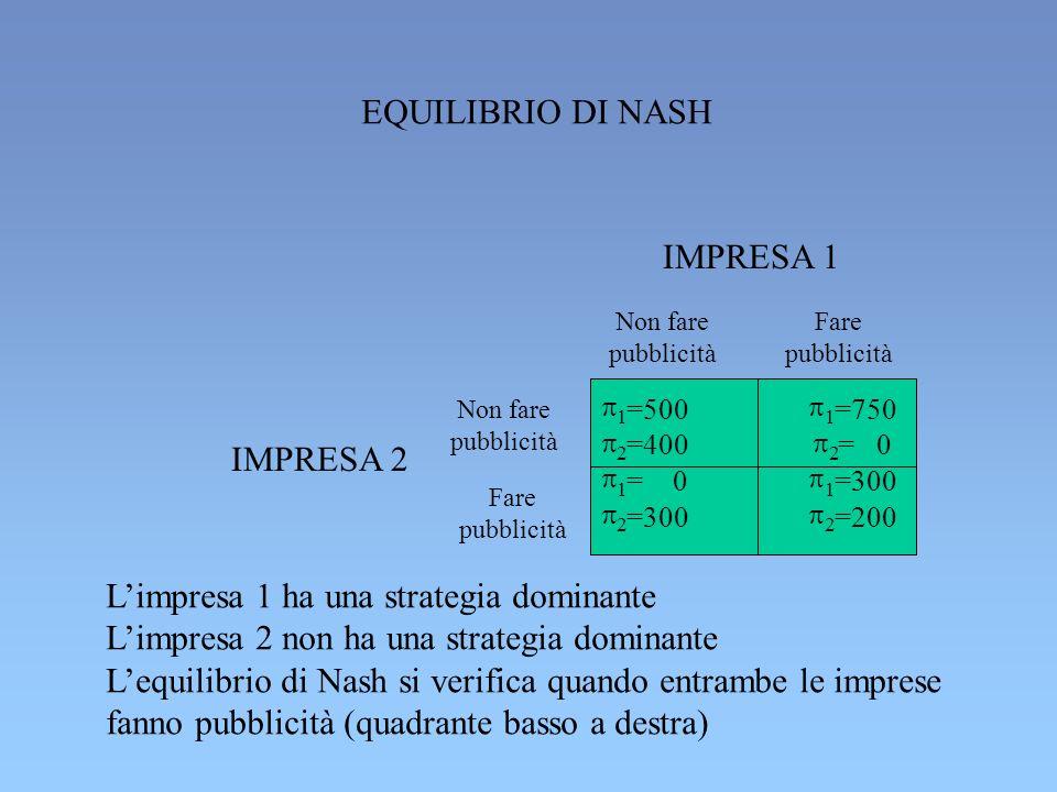 1 =500 2 =400 1 =750 2 = 0 1 = 0 2 =300 1 =300 2 =200 Non fare pubblicità Fare pubblicità IMPRESA 1 Non fare pubblicità Fare pubblicità IMPRESA 2 EQUILIBRIO DI NASH Limpresa 1 ha una strategia dominante Limpresa 2 non ha una strategia dominante Lequilibrio di Nash si verifica quando entrambe le imprese fanno pubblicità (quadrante basso a destra)