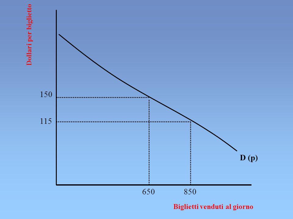 G Dollari per biglietto Biglietti venduti al giorno D (p) pgpg Xg/2Xg/2 XgXg c g In g le due imprese si dividono il mercato ma lequilibrio è instabile perché non è un equilibrio autosanzionante