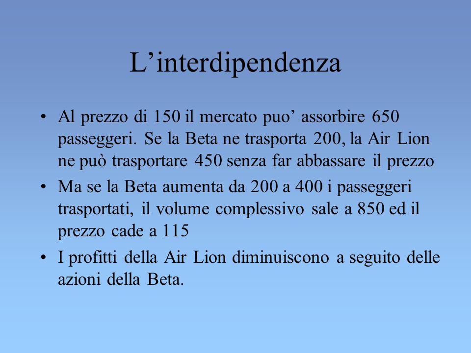 Linterdipendenza Al prezzo di 150 il mercato puo assorbire 650 passeggeri.