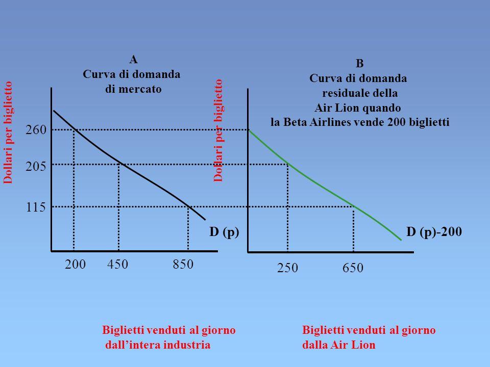 CALCOLO DEI COSTI E DEI BENEFICI DELLA COOPERAZIONE E DELLA VIOLAZIONE NEL CASO D INTERAZIONE CONTINUATIVA BENEFICI DELLA VIOLAZIONE: T( c - s ) COSTI DELLA VIOLAZIONE: ( s - d ) dal T+1 GIORNO IN POI DOVE c = PROFITTI DELLA VIOLAZIONE UNILATERALE s = PROFITTI DELLA COOPERAZIONE d = PROFITTI DELLA VIOLAZIONE RECIPROCA con c s d