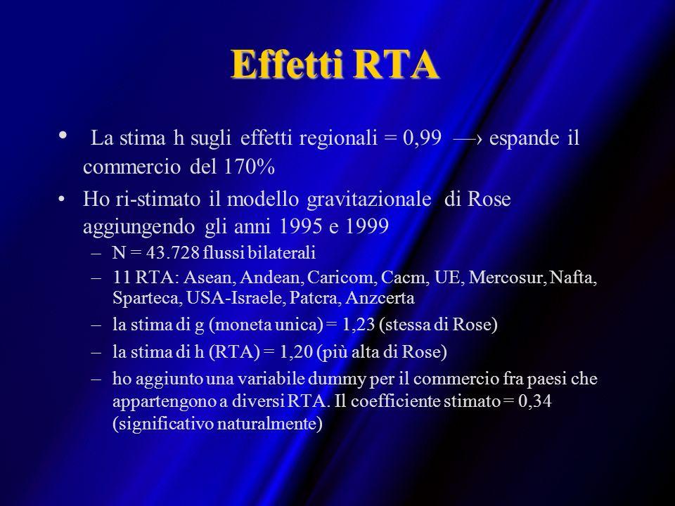 Effetti RTA La stima h sugli effetti regionali = 0,99 espande il commercio del 170% Ho ri-stimato il modello gravitazionale di Rose aggiungendo gli an