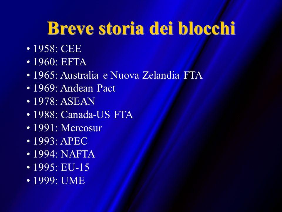 Breve storia dei blocchi 1958: CEE 1960: EFTA 1965: Australia e Nuova Zelandia FTA 1969: Andean Pact 1978: ASEAN 1988: Canada-US FTA 1991: Mercosur 19