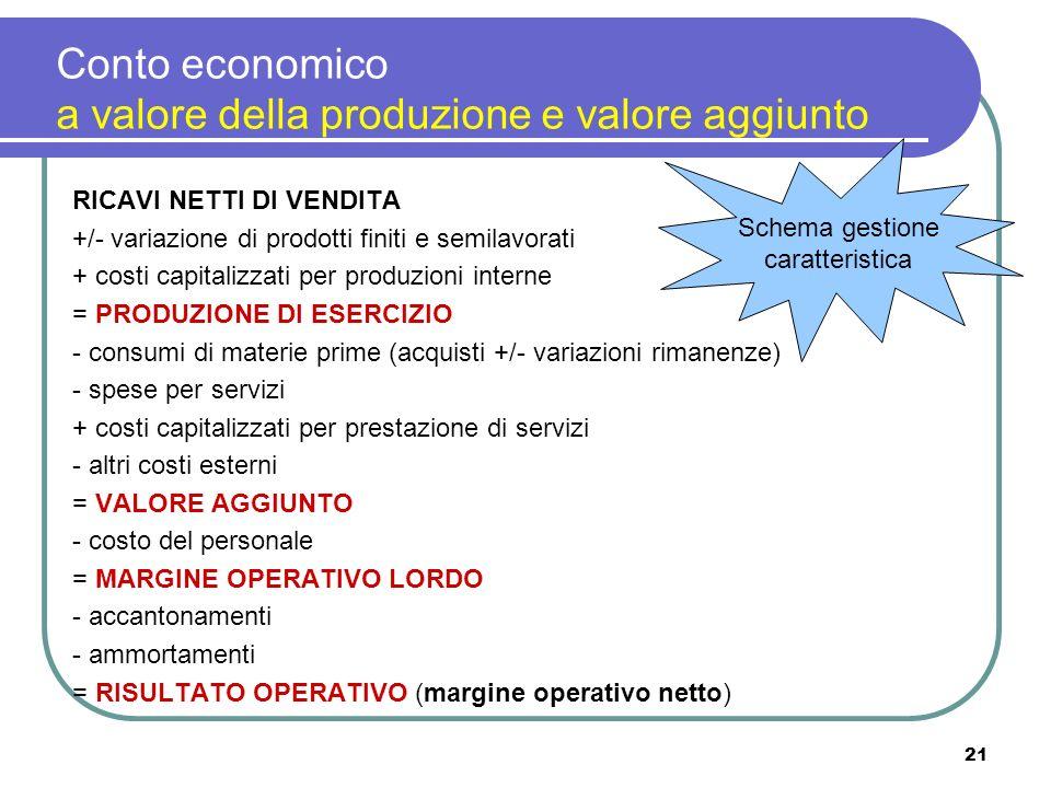 21 RICAVI NETTI DI VENDITA +/- variazione di prodotti finiti e semilavorati + costi capitalizzati per produzioni interne = PRODUZIONE DI ESERCIZIO - consumi di materie prime (acquisti +/- variazioni rimanenze) - spese per servizi + costi capitalizzati per prestazione di servizi - altri costi esterni = VALORE AGGIUNTO - costo del personale = MARGINE OPERATIVO LORDO - accantonamenti - ammortamenti = RISULTATO OPERATIVO (margine operativo netto) Conto economico a valore della produzione e valore aggiunto Schema gestione caratteristica