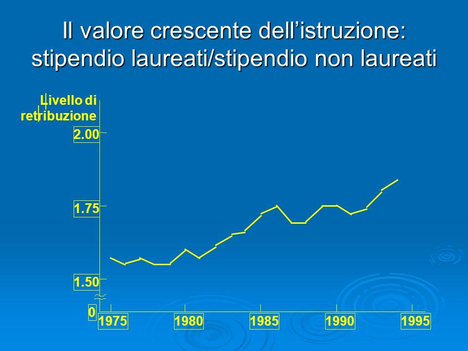 Il valore crescente dellistruzione: stipendio laureati/stipendio non laureati 1.75 2.00 1.50 0 19751980198519901995 Livello di retribuzione