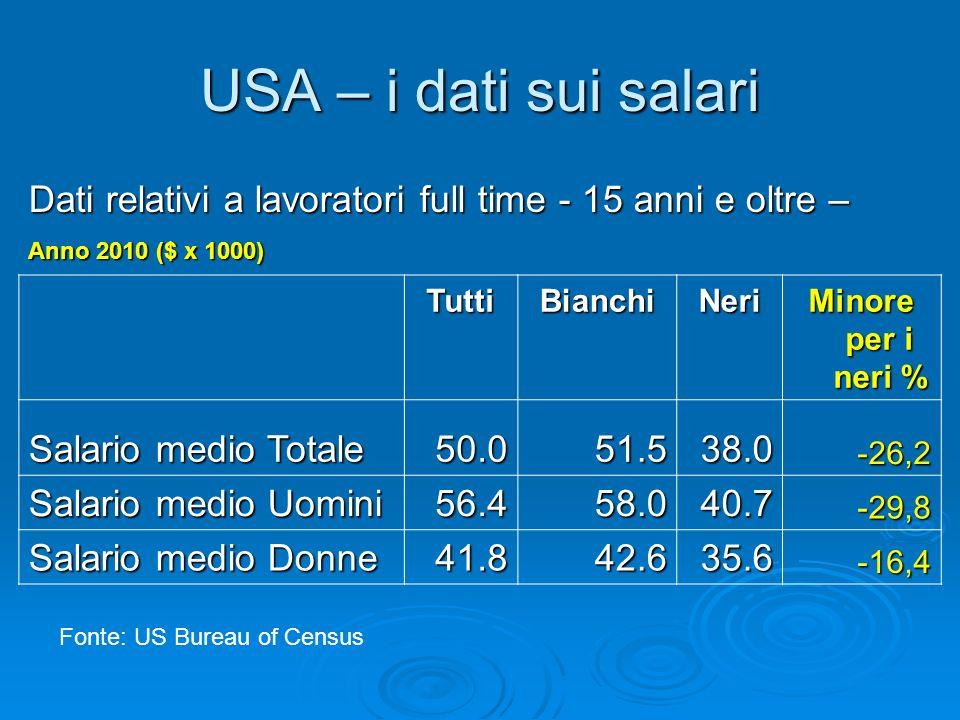 USA – i dati sui salari TuttiBianchiNeri Minore per i neri % Salario medio Totale 50.051.538.0-26,2 Salario medio Uomini 56.458.040.7-29,8 Salario med