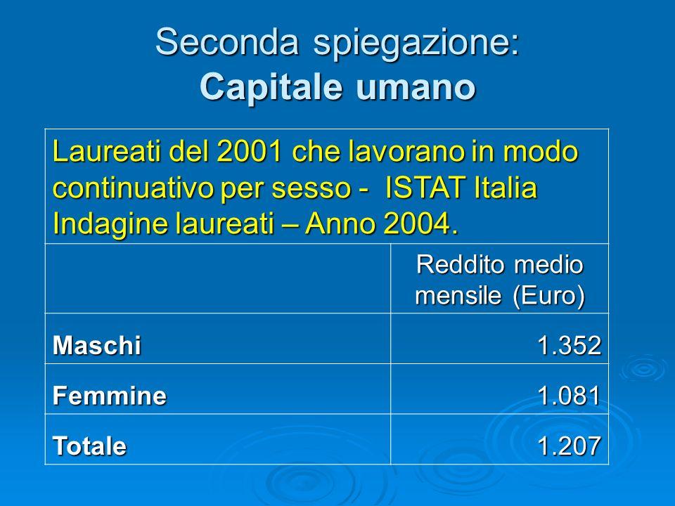 Seconda spiegazione: Capitale umano Laureati del 2001 che lavorano in modo continuativo per sesso - ISTAT Italia Indagine laureati – Anno 2004. Reddit